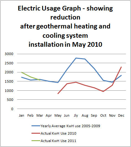 Electric use to march 2011