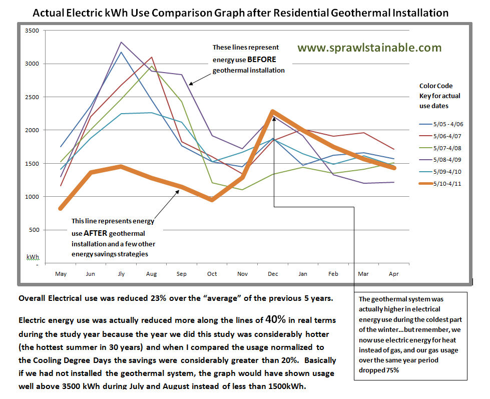 Electric Savings Graph afer installing Geothermal HVAC