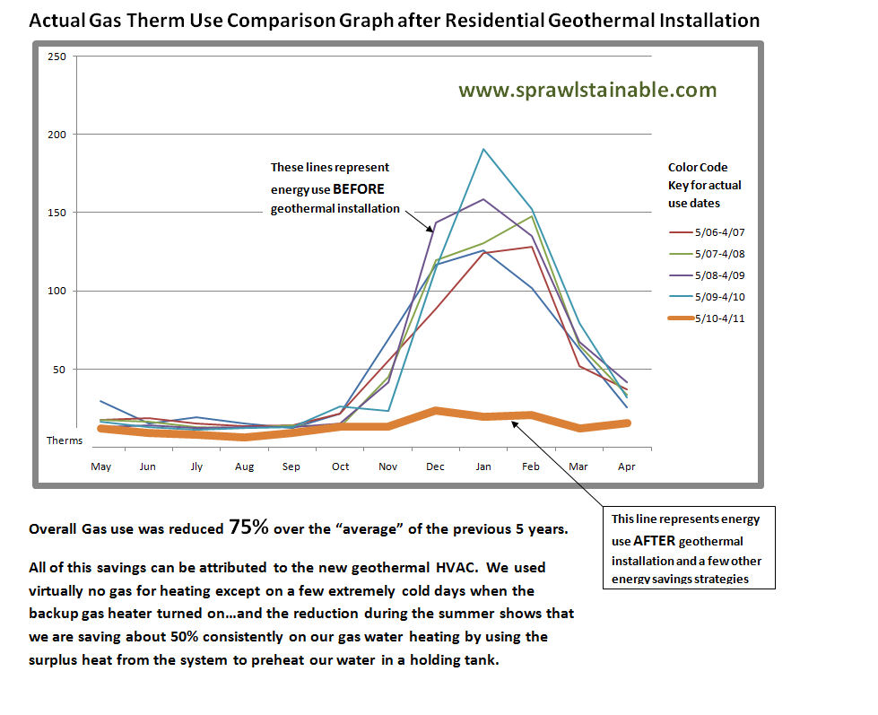 Gas Savings Graph afer installing Geothermal HVAC